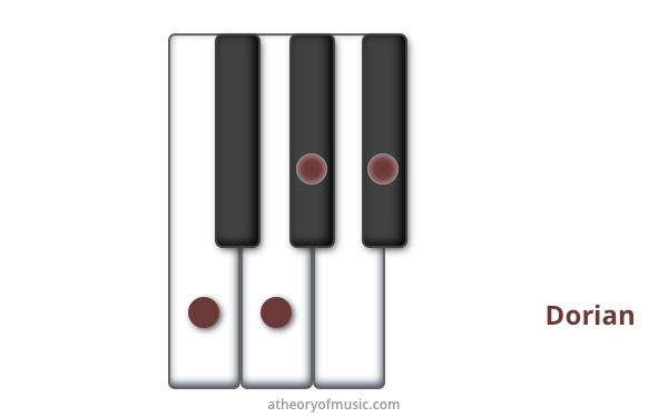 tetrachords_lower_tritone_cluster_dorian