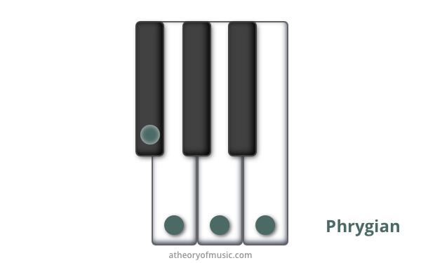 tetrachords_upper_tritone_cluster_phrygian