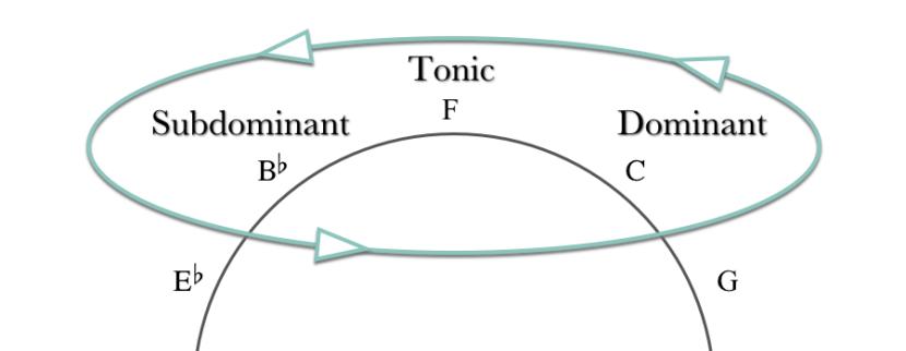 tsd_circle_in_f