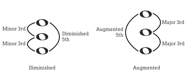 diminished and augmented triads