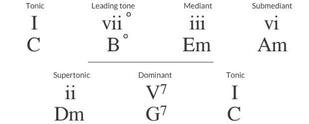 leading tone progression