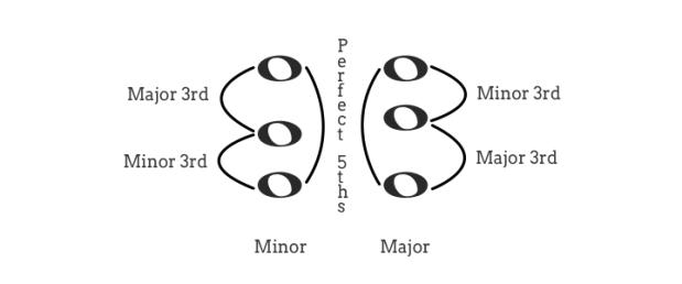 major and minor triads