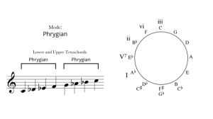 modes and modulations