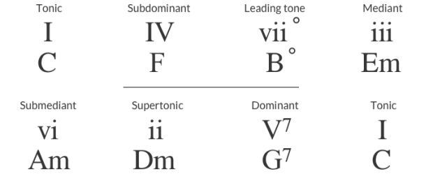 subdominant progression
