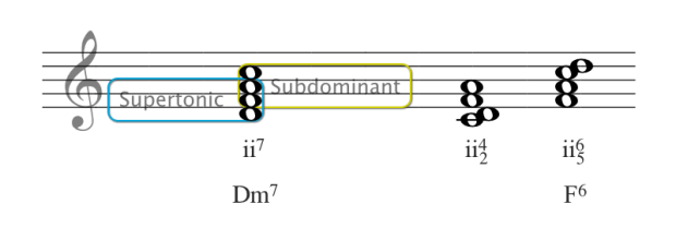 supertonic and subdominant